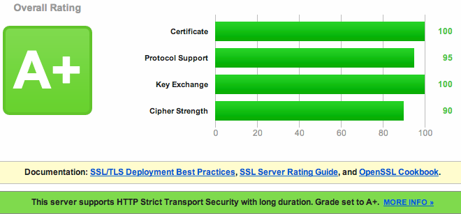 SSL Labs A+ Rating